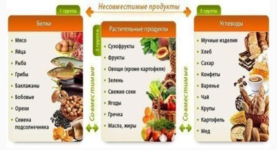 совместимые продукты правильного питания
