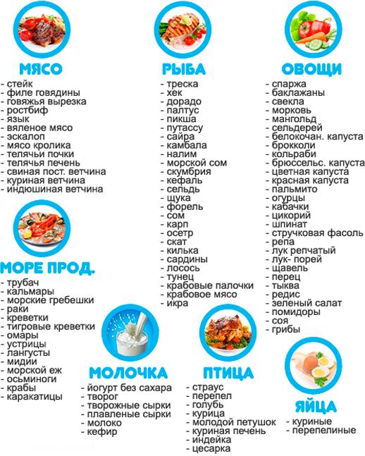 разрешенные продукты белковой диеты