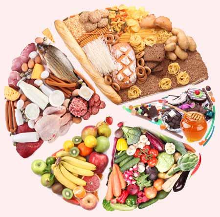 Вопросы правильного питания