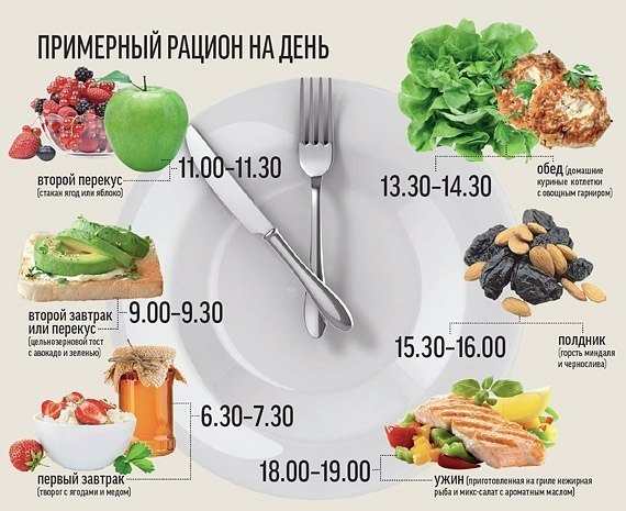 фитнес меню для быстрого похудения